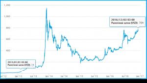bitcoin-курс