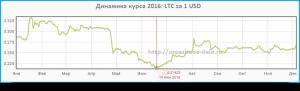 курс 1 litecoin к 1USD в 2016 г.