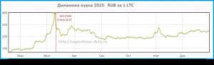 курс Litecoin в 2015 г. - 400 руб. за 1 LTC