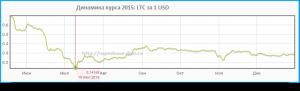курс LTC и USD в 2015 г.