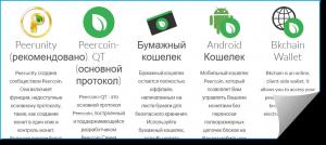 Peercoin-кошелек - какие варианты для его создания