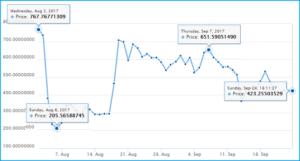 bitcoin cash курс график
