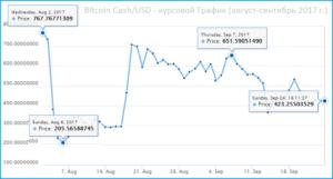 Bitcoin Cash курс-график - август-сентябрь 2017 г.