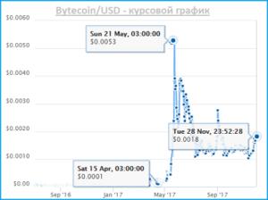 bcn bytecoin курс
