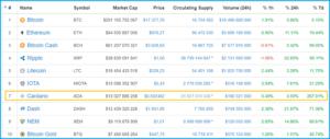 капитализация криптовалюты Cardano