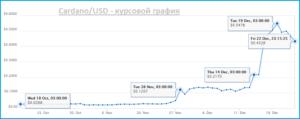 курс Cardano по отношению к доллару