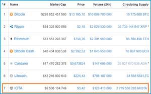 капитализация криптовалюты YOTA