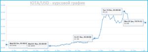 график курса IOTA к доллару