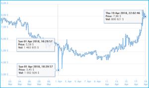 Как изменился Bitcore-курс в апреле 2018 г.