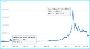 Как халвинг (уполовинивание) биткоина влиял на его курс за 2013-2018 г.г.