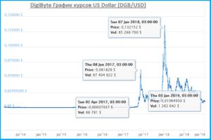 digibyte курс - резкий скачок в январе 2018 г.
